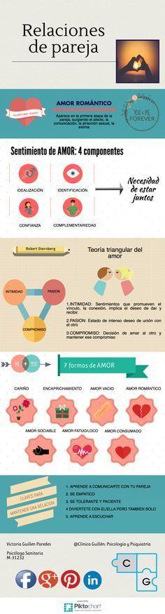 #psicologia #relacionesdepareja #amor #teoriatriangulardelamor #infografia