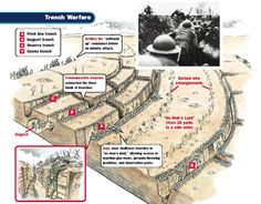 This is a diagram of a trench in world war 1. Soldiers would dig long trenches to stand in and there would be barbed wire in front of the trench.