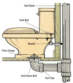 Hooking Up a Toilet Drain Plumbing - Yahoo Image Search Results Toilet Installation, Plumbing Installation, Toilet Drain, New Toilet, Bathroom Plumbing, Plumbing Pipe, Rooter Plumbing, Plumbing Tools, Plumbing Fixtures
