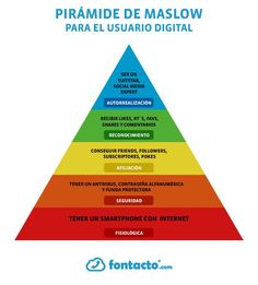 La pirámide de Maslow del usuario digital [infografia]