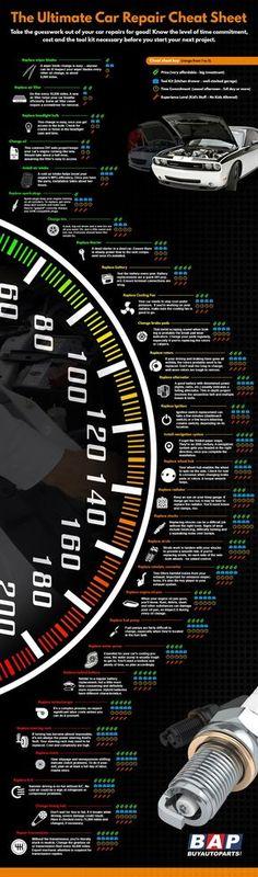 The Ultimate Car Repair Cheat Sheet - Infographic Das ultimative Auto Reparatur Spickzettel Infograf Mécanicien Automobile, E90 Bmw, Car Facts, Car Care Tips, Assurance Auto, Driving Tips, Driving Safety, Ex Machina, Diy Car