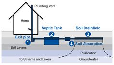 How a Septic Tank System Works