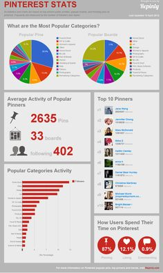 Repinly - Pinterest Statistics