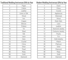 Wedding Anniversary Ideas and Gifts. It'll be two years for us this October!