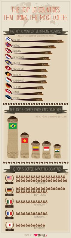 The top 10 countries that drink the most coffee (infographic) / Coffee Shop Stuff