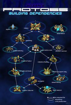 Arbol tecnológico de los Protoss en SC2