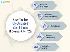 Have you completed the 12th exam? Don't know, what are the top job oriented IT courses that can enhance your skill? Read this blog to know more about the most in-demand short-term IT courses after 12th.   #JobOrientedCourses #ITCourses #ShortTermCourses Seo Training, Training Courses, Game Design, Web Design, 12th Exam, Career Opportunities, Thing 1 Thing 2, Digital Marketing, Blog