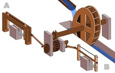 Scheme of a water-driven Roman sawmill at Hierapolis, Asia Minor. The 3rd century mill is the earliest known machine to incorporate a crank and connecting rod mechanism.
