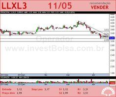 LLX LOG - LLXL3 - 11/05/2012