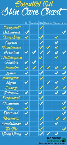 Essential oil skin care chart for DIY skin care, DIY beauty. Use in natural skin care recipes. Acne natural skin care and more.