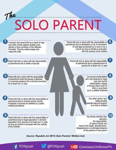 """""""Who is a solo parent? Know it through this infographic by Labor Law, No Response, Birth, Crime, Infographic, Marriage, Parenting, Twitter, Children"""