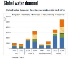 water crisis coming - Google Search
