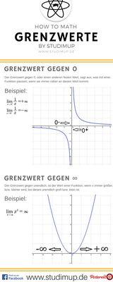 Mathe Spickzettel zum lernen und für den einfachen Überblick über die wichtigsten Themen. Alle unsere Mathematik Spickzettel findet ihr auch auf Pinterest und Facebook.