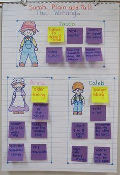 Sarah, Plain and Tall- character traits anchor chart