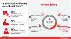 Modern Selling- Oracle