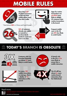 Bank Loyalty Digest Infographic