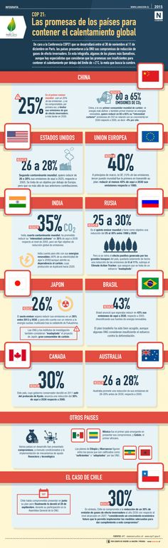 COP 21: Las promesas de los países para contener el calentamiento global #cop21
