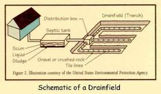 Schematic of a Drainfield