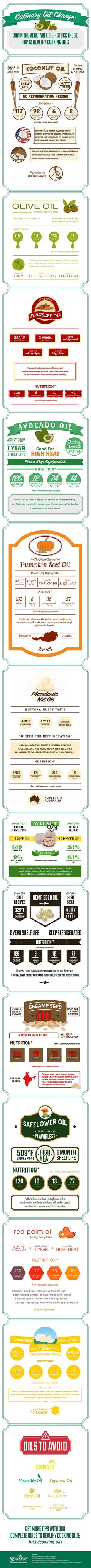 Top 12 Healthy Cooking Oils Infographic More on http://www.authority-nutrition.com