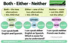 Twitter / WoodwardEnglish: NEW: The difference between ...