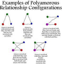 Examples of polyamorous relationship configurations. #poly #polyamory