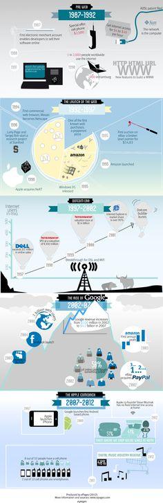 [infographie] Web et e-commerce : 25 ans d'innovations technologiques | Locita.com