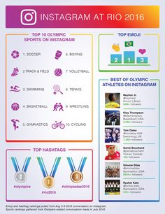 The Most Discussed Elements of the Olympics on Social Media (Thus Far) [Infographic]   Social Media Today