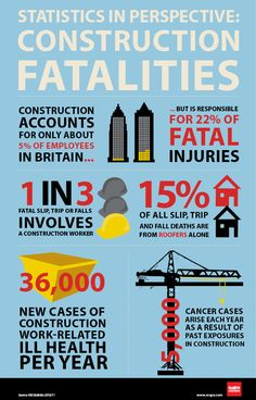 Construction Fatalities:  http://rospaworkplacesafety.files.wordpress.com/2012/12/construction-statistics.jpg