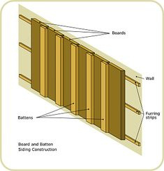 diagram: Battens nailed to the furring strips