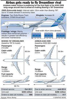 A350 specs
