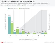 YouGov   1 in 2 young people say they are not 100% heterosexual