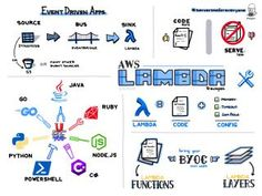 Jerry Hargrove - Cloud Diagrams & Notes Cloud Diagram, Software Design Patterns, Aws Lambda, Enterprise Architecture, Cloud Infrastructure, Software Testing, Mobile App, Coding, Notes