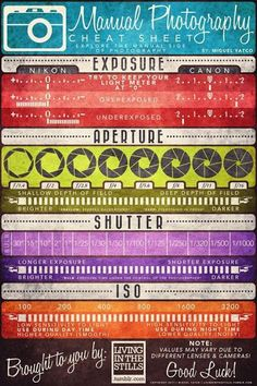 Manual photography cheat sheet (I love a well-designed infographic!)