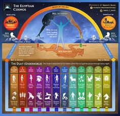 Egyptian cosmos is separated into two parts. The upper region consists of the earth (Geb), atmosphere (Shu) and heavens (Nut). Nut and Geb are lovers, but S