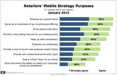 Retailers See Mobile's Value in Enhancing the Brand; Yet to Fully Embrace Its Potential