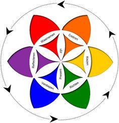 bewustzijnswiel - een coachinginstrument dat op dezelfde leest gestoeld is als theory U en werkt voor persoonlijke ontwikkeling in een context. Kernwoorden: transformatie en motivatie
