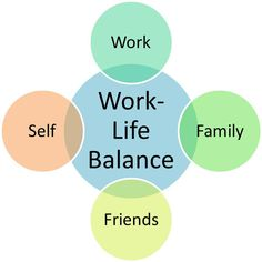Balancing Work And Life: Modern Challenges