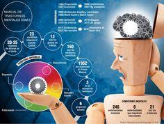 Manual de Trastornos Mentales DSM - 5 #Salud