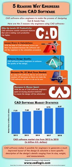 This infographic provide information on 5 Reasons Why Engineers Using CAD Software. For more info please visit: http://www.cadlogic.com