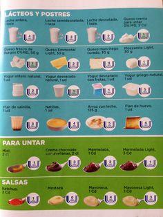 dieta de los puntos en tu linea