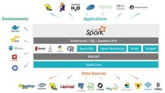 7 Steps to Mastering Apache Spark 2.0 Not a week goes by without a mention of Apache Spark in a blog news article or webinar on Sparks impact in the big data landscape. @tachyeonz