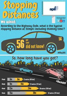 """More than half the motorists in APIL's poll didn't know the typical stopping distance at Personal Injury Claims, Back Off, Distance, Coding, Twitter, Long Distance, Programming"