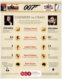 Sean Connery or Daniel Craig - who is the best James Bond ever? Check out interesting Bond statistics on a great infographic, watch the videos & vote. James Bond Quotes, James Bond Movie Posters, James Bond Movies, James Bond Party, James Bond Theme, International Man Of Mystery, James Bond Style, Daniel Craig James Bond, Bond Cars