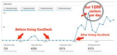 SociDeck: The Conversion Specialist for Your Social Media Accounts