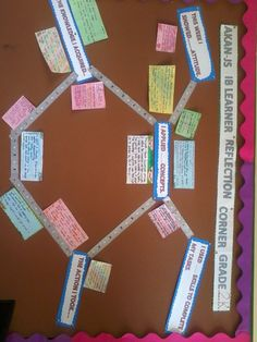 PYP reflection Board: Could this work with MYP?