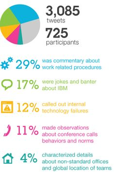 People use social media to discuss what's happening at work, whether it's dealing with technical issues, spending time in meetings and conference calls, or discussing the strategic direction of their company. A pair of IBM researchers wrote about an instance of this workplace chatter, and how businesses could improve – if they're listening.