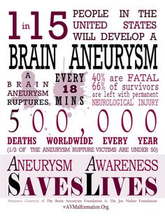 Brain Aneurysm Awareness Infographic Art Print
