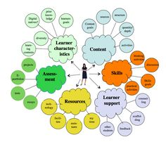 This shows the necessity of all components in creating the ideal atmosphere for learning.  One must take into consideration past knowledge, diversity, content, engagement with other students, and assessment/feedback.  It shows the full-circle of learning components.