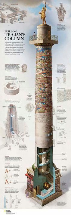 La colonne Trajanne , construite entre 107 et 113. Connue pour son bas relief s'enroulant en spirale autour d'elle. Elle mesure 40 metres et comemore la victoire de l'empereur Trajan lors des guerres daciques. Sur cette image, on la voit telle qu'elle était dans l'Antiquité et comment elle a été construite