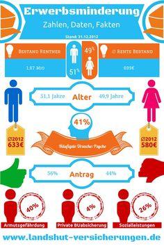 Erwerbsminderung #Infografik #Versicherungsmakler